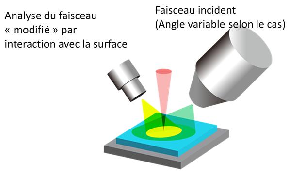 schéma illustratif des techniques de spectroscopie
