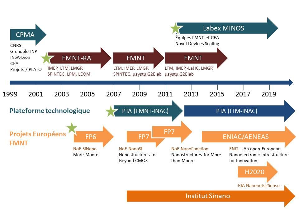 Schéma historique de la FMNT