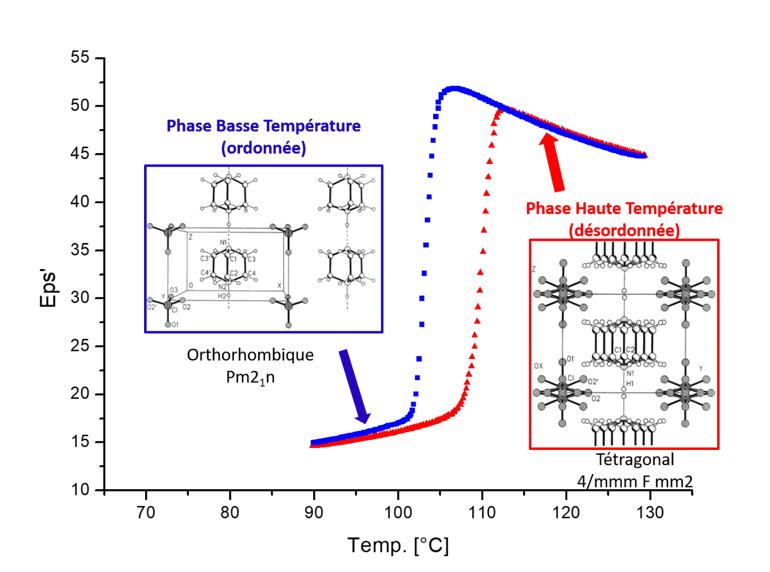 illustration de la transition de phase dans la maille cristalline du composé moléculaire DabcoHBF4, à l'origine du saut de permittivité diélectrique et de la boucle d'hystérésis thermique associée
