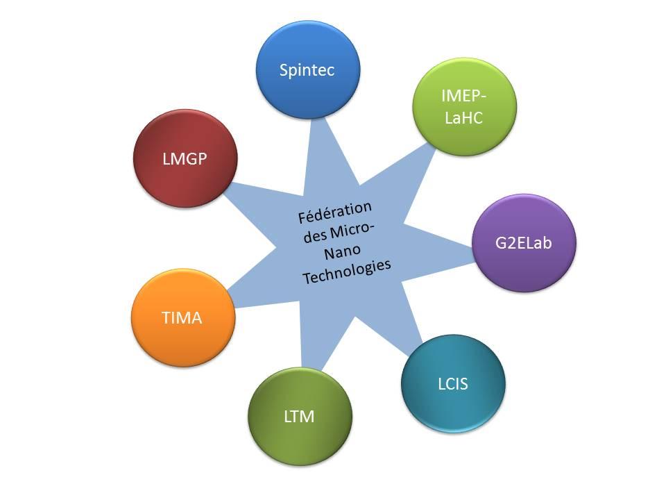 La FMNT Fédération des Micro et Nanotechnologies : sept laboratoires